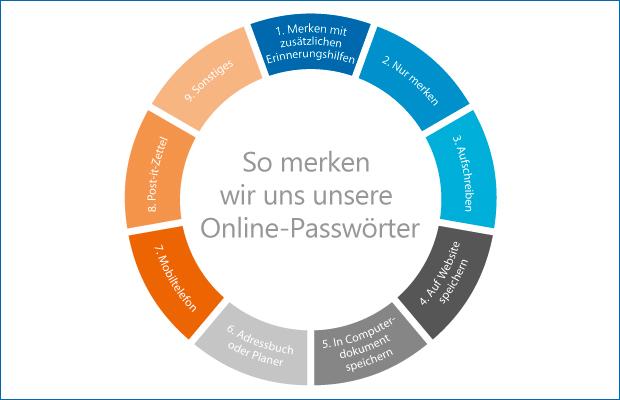 Online-Passwörter merken