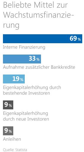 Beliebte Mittel zur Wachstumsfinanzierung