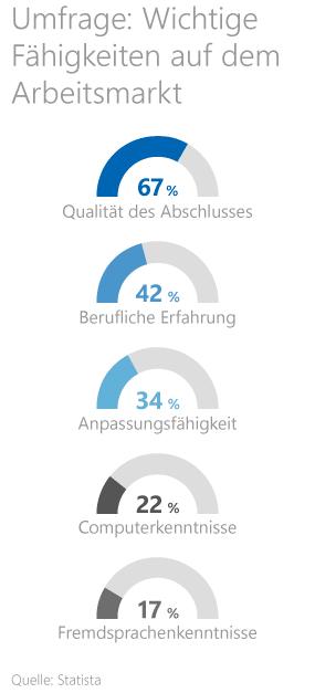 Grafik: Umfrage: Wichtige Fähigkeiten auf dem Arbeitsmarkt