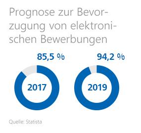 Grafik: Prognose zur Bevorzugung von elektronischen Bewerbungen