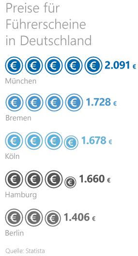 Grafik: Kosten eines Führerscheins in Deutschland