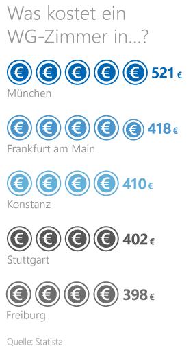 Grafik: Kosten für ein WG-Zimmer
