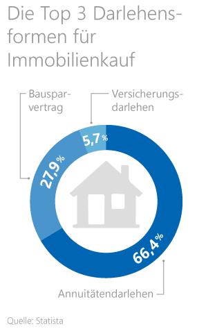 Statistik zu den Top 3 Darlehensformen für den Immobilienkauf