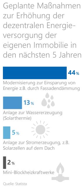 Statistik zu geplanten energetischen Sanierungs- und Modernisierungsmaßnahmen