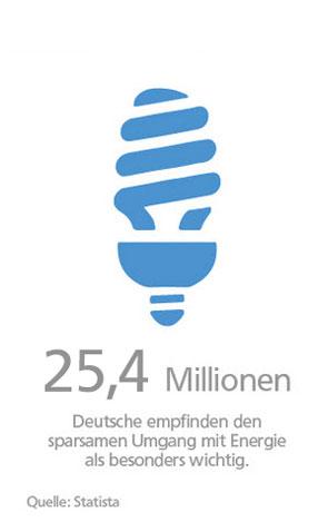 Statistik zur Meinung der Deutschen zum Umgang mit Energie