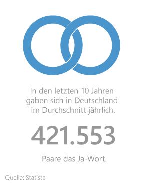 Grafik: Hochzeiten in Deutschland pro Jahr