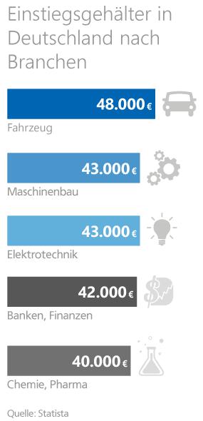 Grafik: Einstiegsgehälter in Deutschland nach Branchen