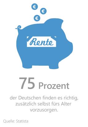 Statistik zur Meinung der Deutschen über die private Altersvorsorge