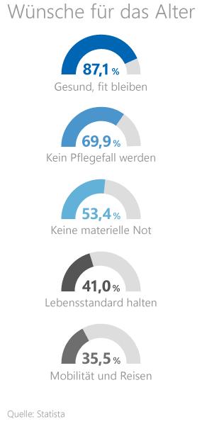 Grafik: Wünsche der Deutschen im Alter